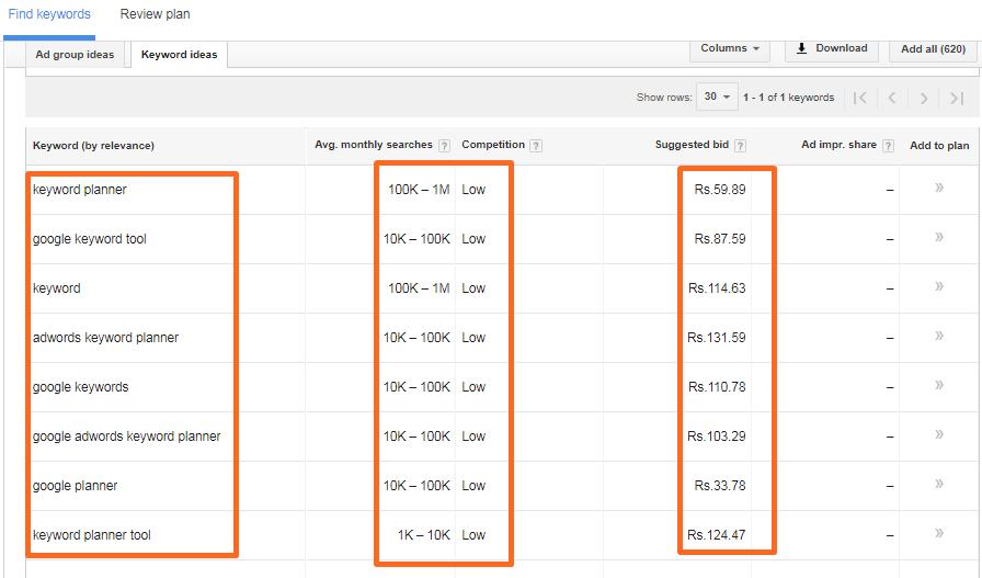 google keyword planner top keyword value